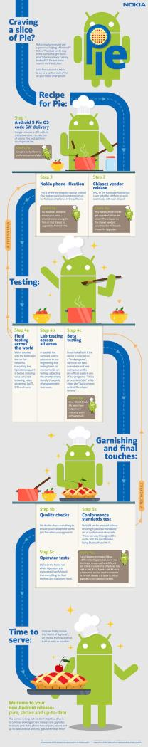 Steps Involved in Serving the Latest Android Update to Your Smartphones [Infographic]
